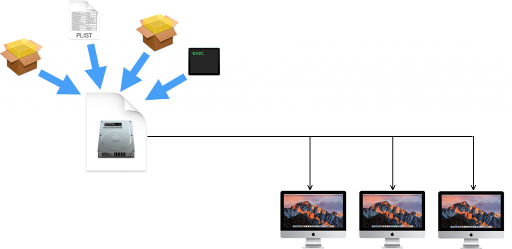 macOS imaging file